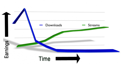 download-vs-streams