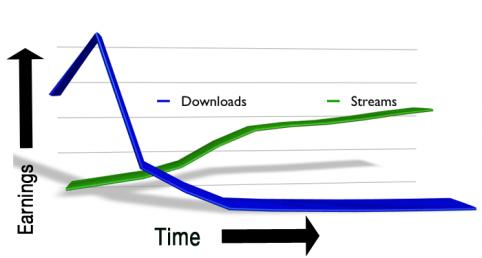 download-vs-streams