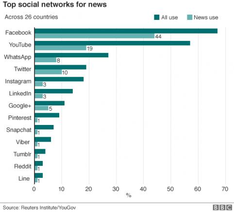 top news sources